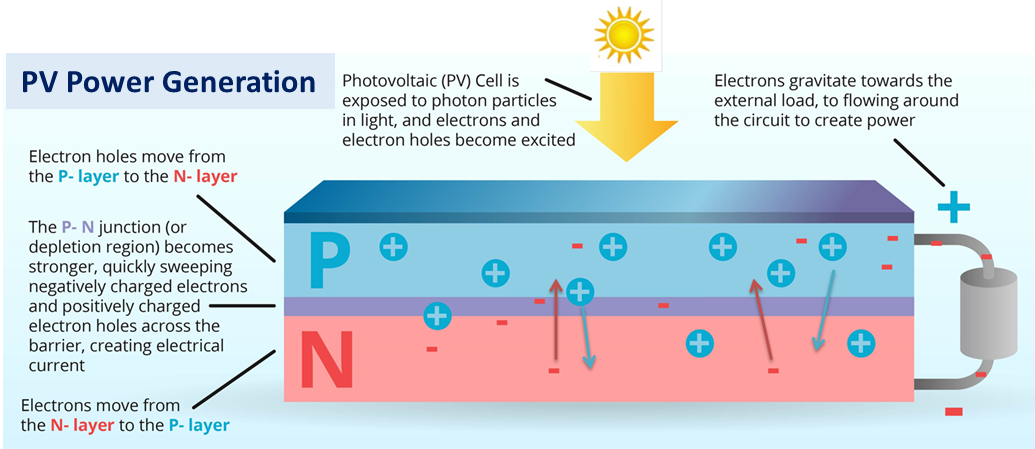 understanding how solar cells work In a tandem solar cell, high-energy photons (green, blue and uv) are absorbed in the top layer, and low-energy photons (red, orange and yellow) are absorbed in the bottom layer.
